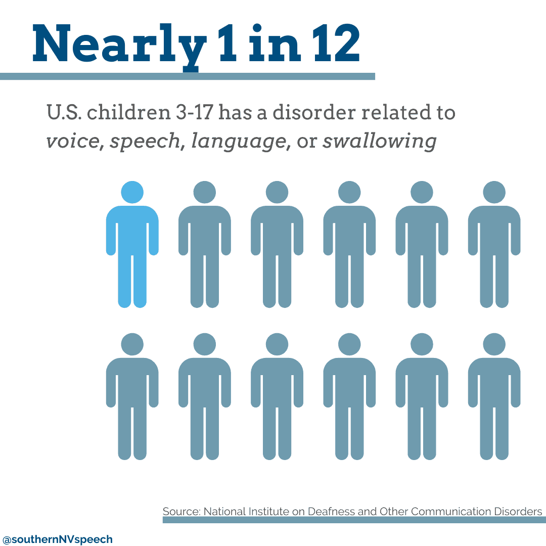 Nearly 1 in 12 US children 3-17 has a disorder related to voice, speech, language, or swallowing