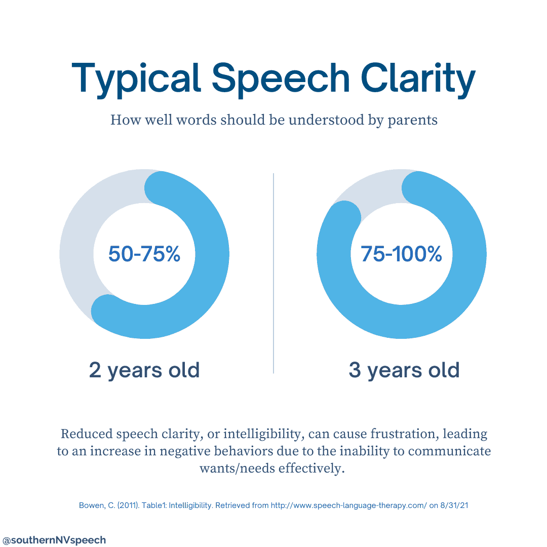 Typical Speech Clarity